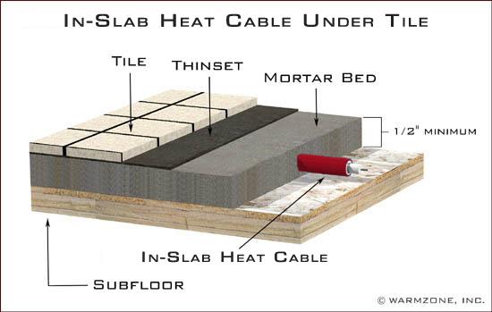 Best Heated Floors Illustrations Of Radiant Heat Systems